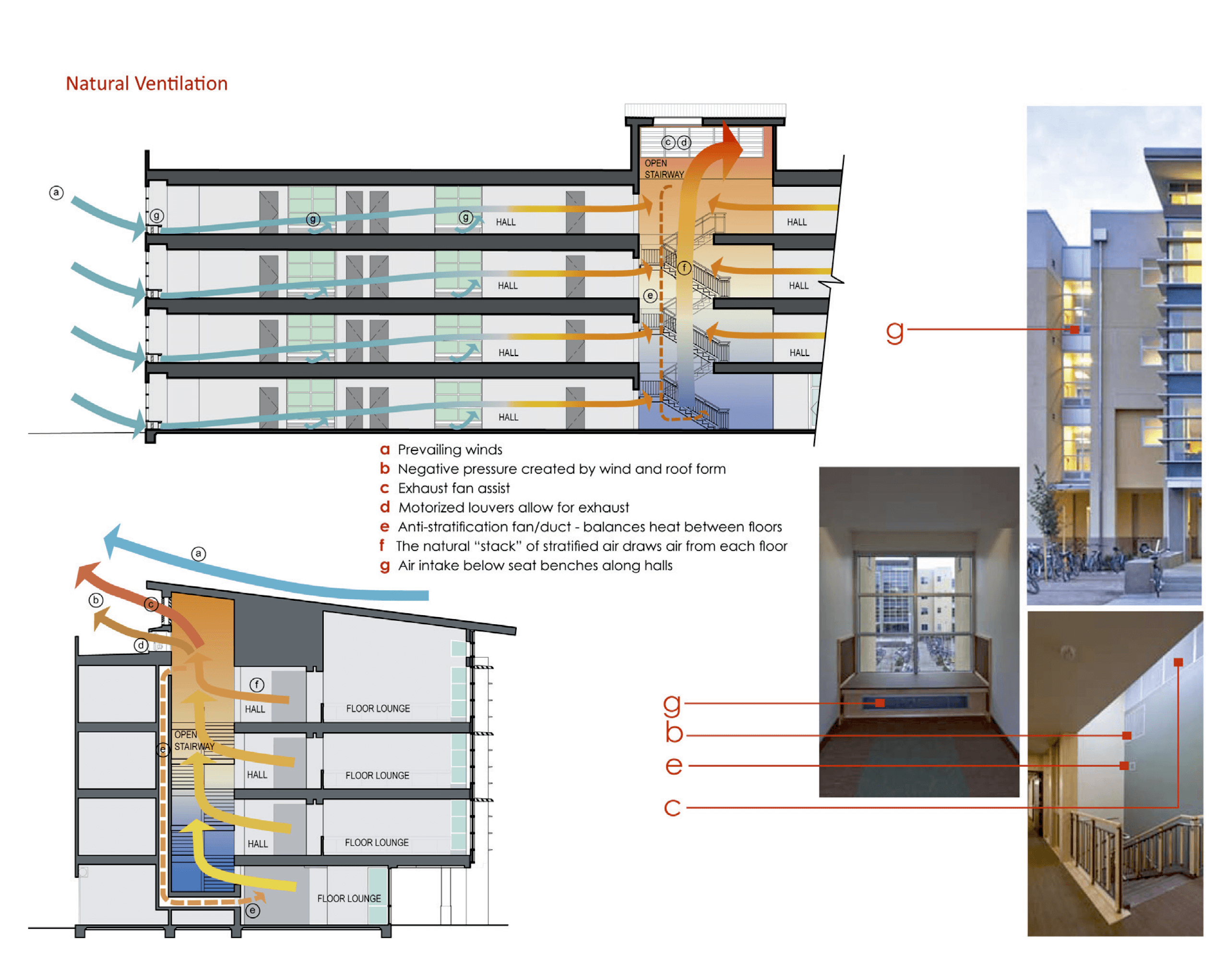 Natural Ventilation Strategies Case Study Uc Davis
